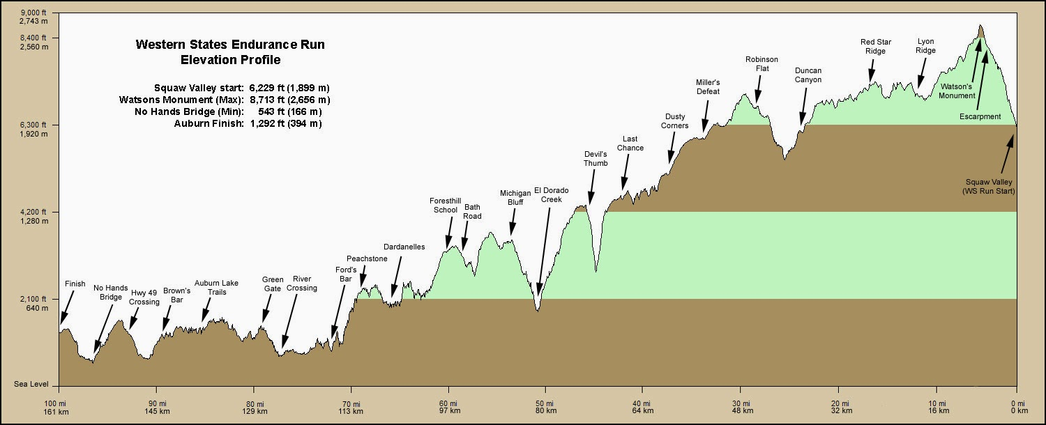 western states race profile read from right to left