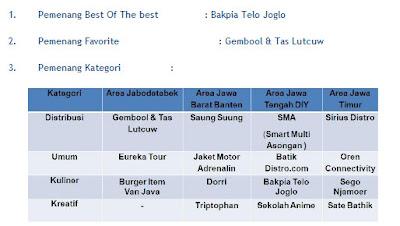 Daftar pemenang Sosro
