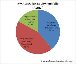My Australian Equity Portfolio