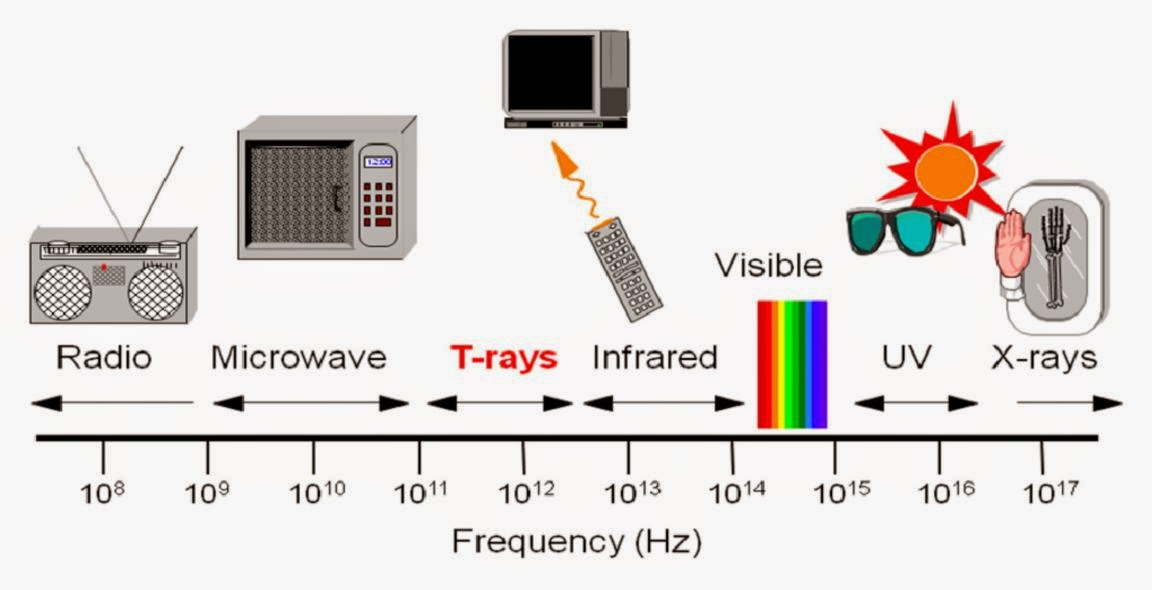 Science online: Examples and some technological ... Examples Of Electromagnetic Waves