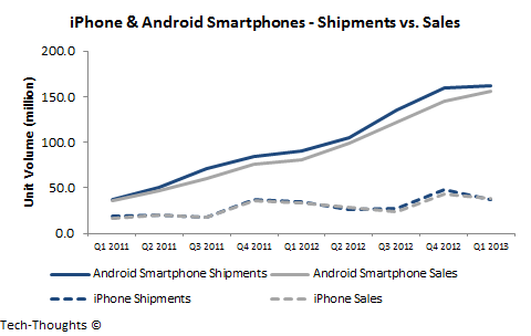 iPhone & Android - Shipments vs. Sales
