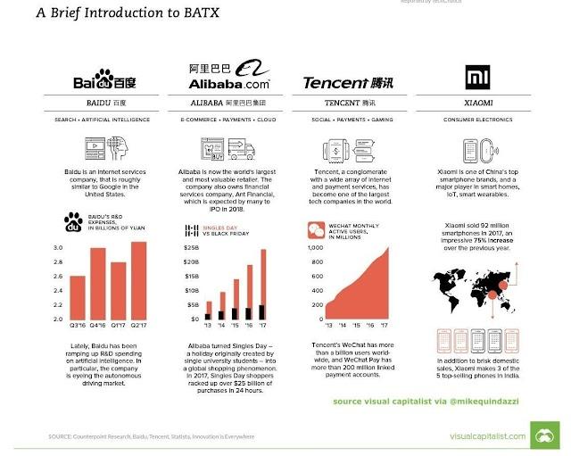 BATX penguasa Ekonomi digital China