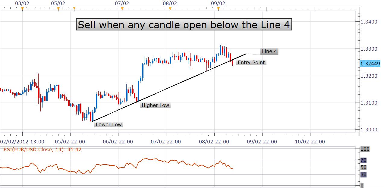 Investopedia forex trader