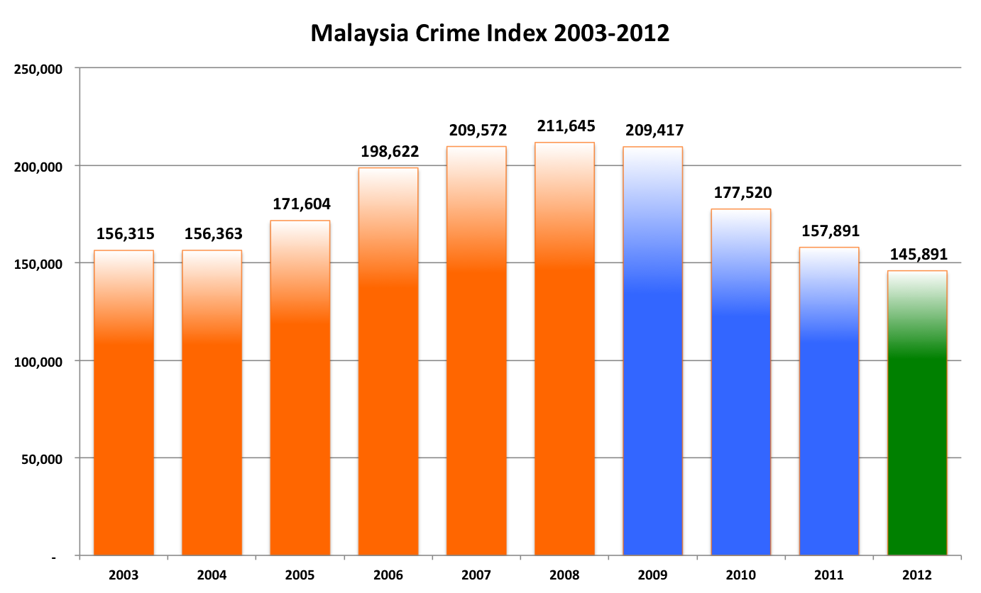causes of high crime rate in malaysia Establishing the statistical relationship between population size and ucr crime rate: its impact and implications james j nolan iii west virginia university, division of sociology & anthropology, 316 knapp hall, morgantown, wv 26506, united states.