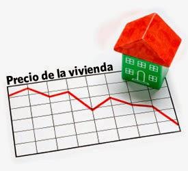 Gráfico del precio de la vivienda
