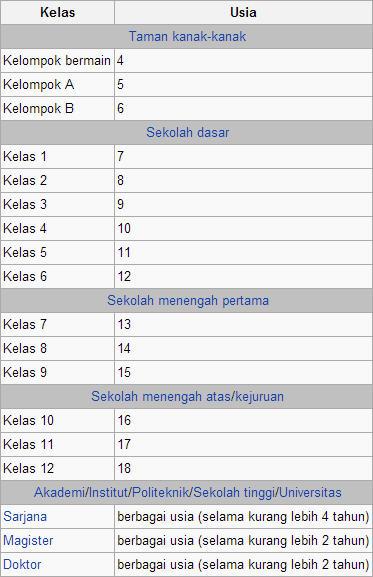 pendidikan dasar, pengertian pendidikan dasar, pendidikan indonesia, definisi pendidikan dasar, info pendidikan dasar, berita pendidikan dasar, sd, smp, mi, mts, paket b