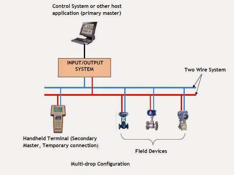 digital communication modes network configurations in the hart are entirely digital multi drop connection is mostly used for supervisory control installations that are widely spaced such as pipelines