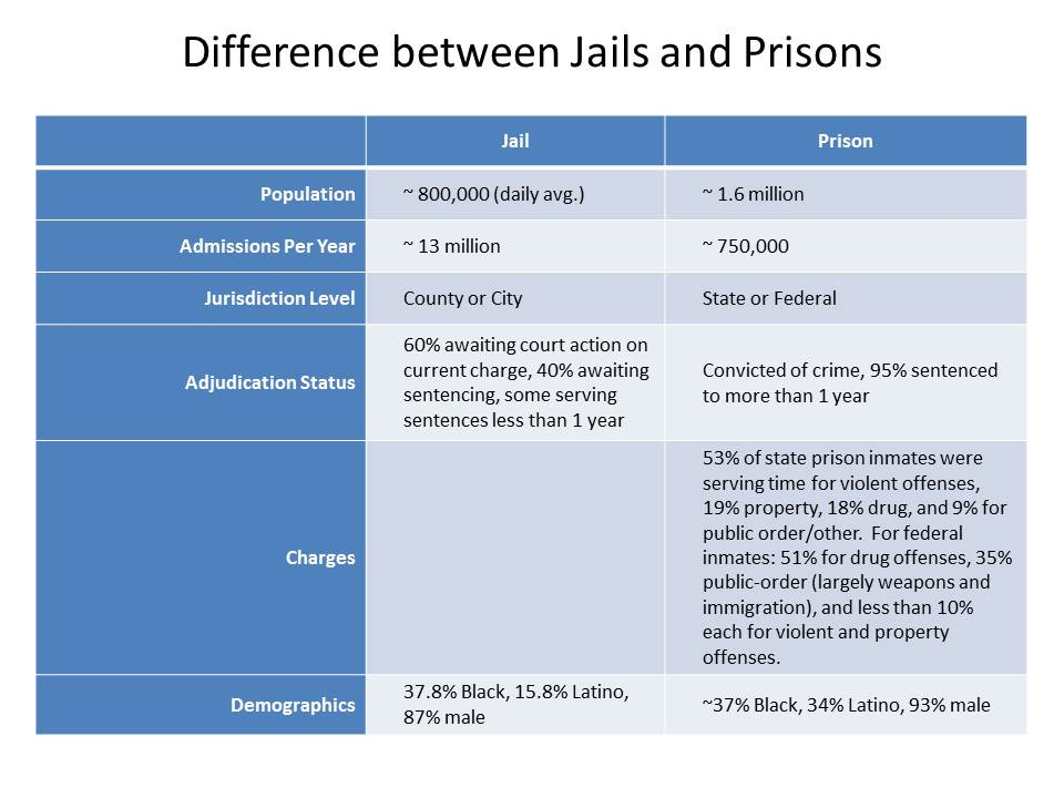 difference between jails and prisons What are the main differences between state and federal corrections  jails are not the same as prisons jails  what are the main differences between state.