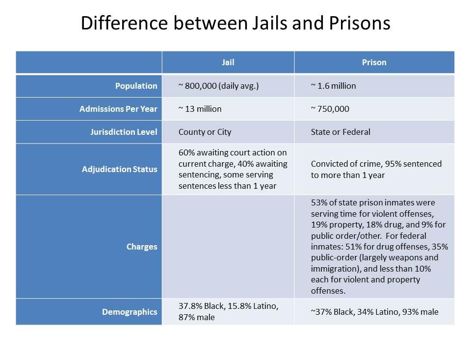 probation and parole essays