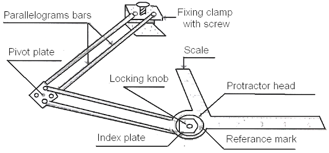 engineering drawing  instruments and materials of drawing