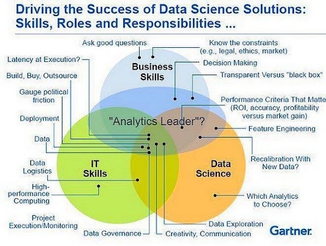 3 skills needed for Data Science