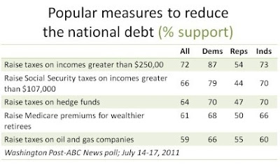 Public support by party affiliation for various fiscal solutions