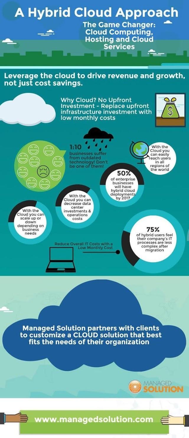A hybrid #cloud approach