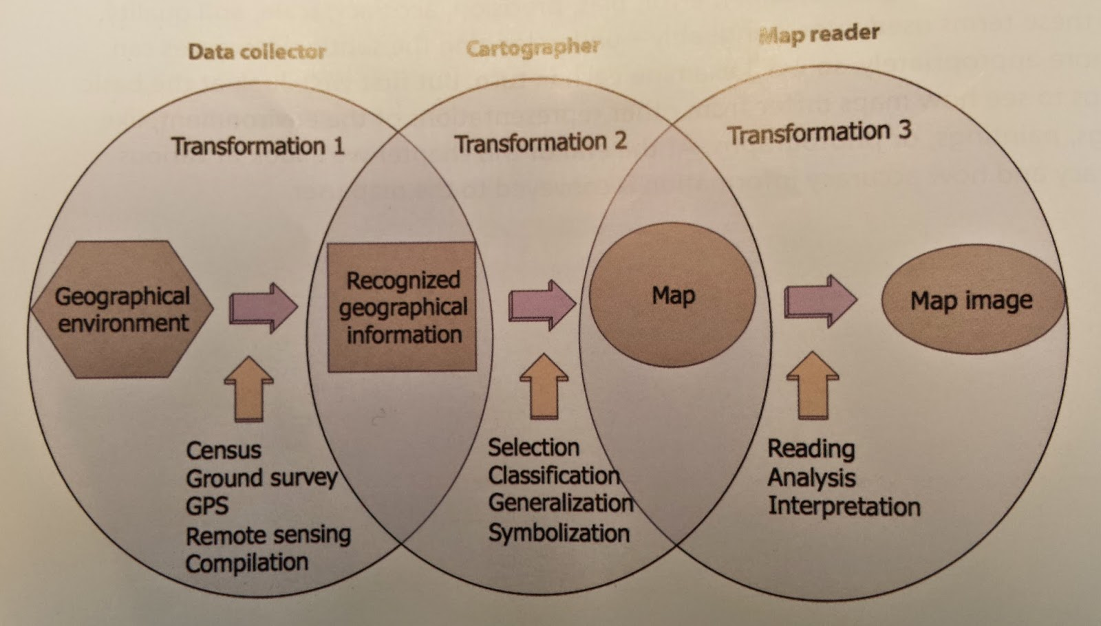 are transformations of space involving map projections coordinate systems applications use cartographic symbolization