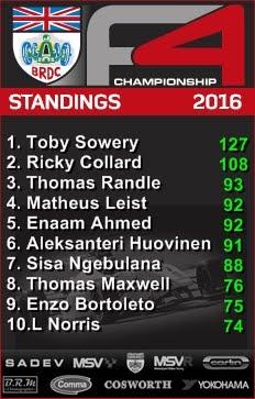 BRDC Fórmula 4 - Classificação