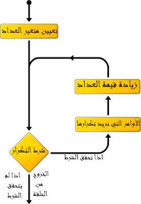 الدرس السادس في لغة البرمجة السي شارب C# الحلقات التكرارية do while loops