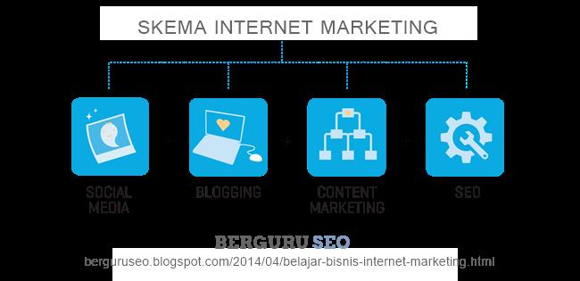 Belajar Bisnis Internet Marketing Gratis Untuk Pemula