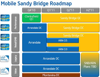 intel sandy bridge untuk notebook