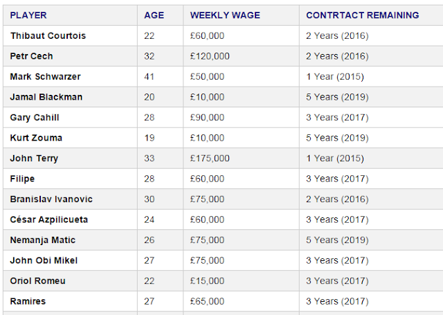 """comparing chelsea players salaries"""