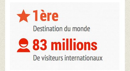 Chiffres clés du tourisme français en 2013 partie 1 Culture