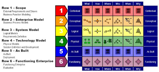 Architecture Zachman Framework6