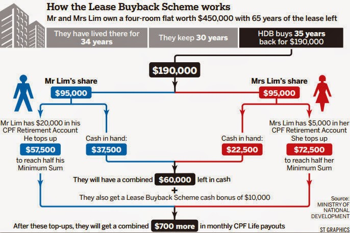 If only singaporeans stopped to think changes to hdb lease buyback more elderly flat owners will be able to sell part of their lease back to the housing board hdb for retirement income under changes to the lease buyback spiritdancerdesigns Choice Image