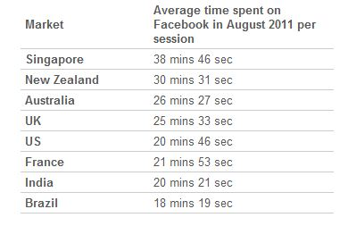 Time spend on Facebook