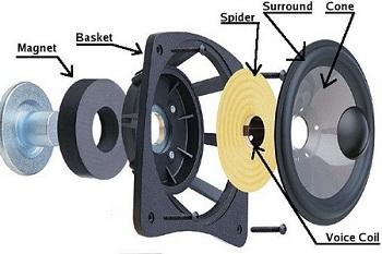 Speaker cone material