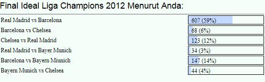 Hasil Polling final Liga Champions 2012