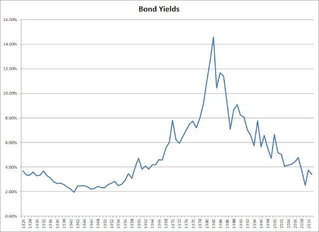 Bond+Yields The Four Percent Rule is Dependent on Dividend Yields