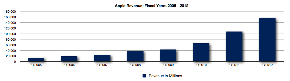 apple s annual revenue fy2005 fy2012