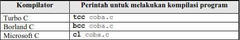 Proses-proses Pembuatan atau Pembentukan Program Dalam Bahasa C