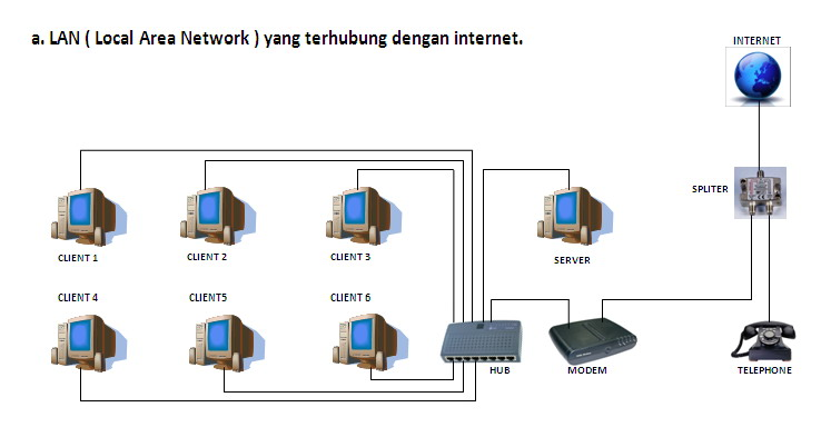 Lan local area network aip flazher ccuart Gallery