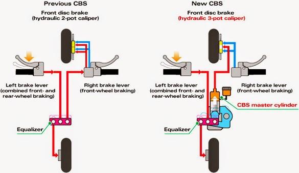 Mengenal Teknologi Sistem Pengereman CBS Sepeda Motor