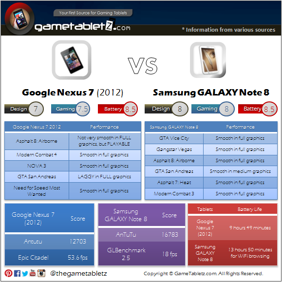 Google Nexus 7 (2012) vs Samsung GALAXY Note 8 benchmarks and gaming performance