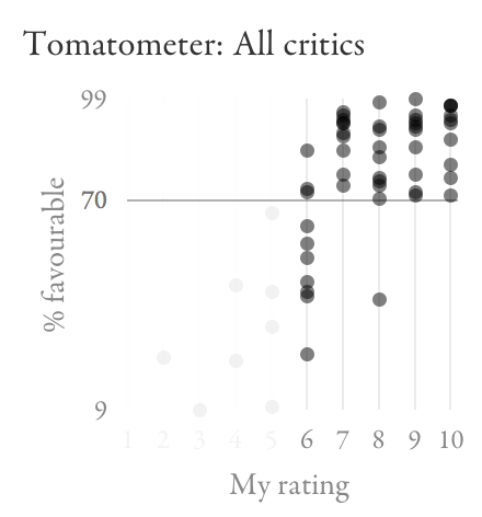 Scatter plot highlighting limited overlap between Tomatometer scores for my ratings of 6 and those above
