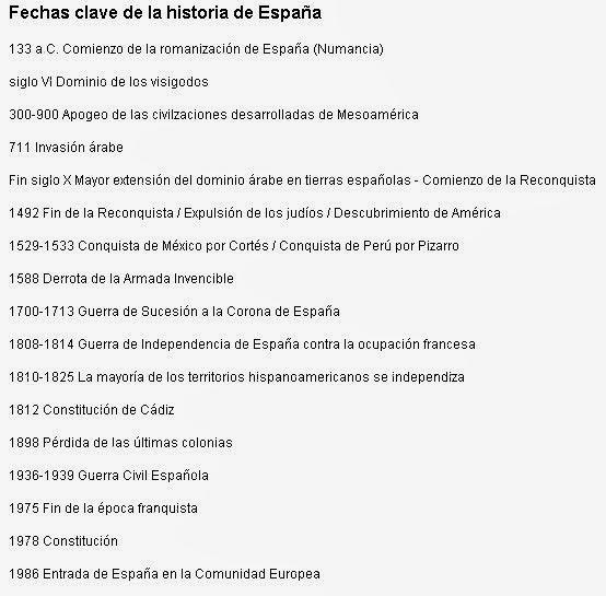 Fechas Clave HISTORIA DE ESPAÑA