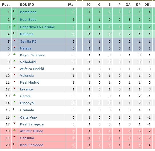 ... Results for: Tabla De Posicion Del Torneo De Primera Division 2016