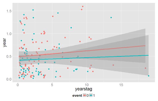 Как на продолжительность поиска работы влияет зарплата и стаж на предыдущем месте работы