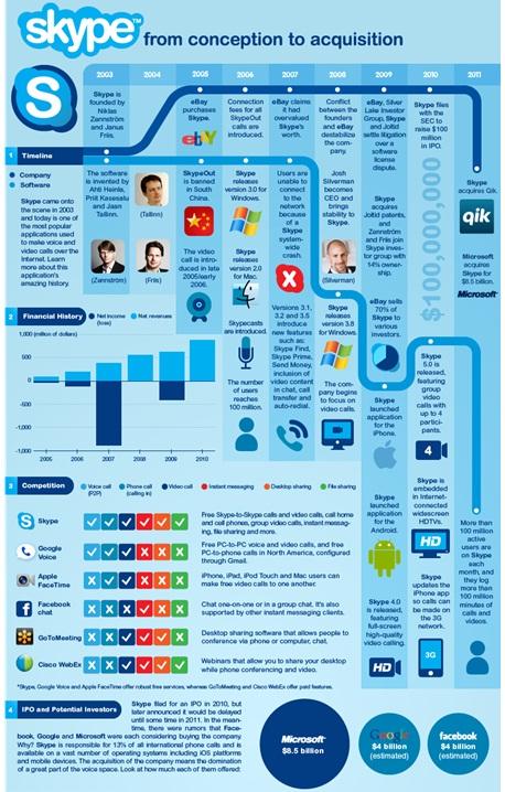Infografia Skype