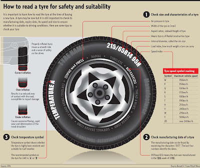 How To Read A Tyre For Safety and Suitability
