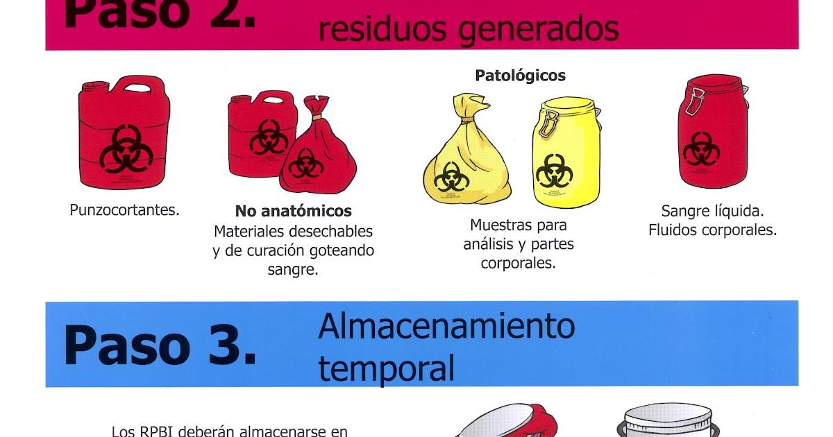 Melissa Avila: RPBI ( residuos peligrosos biológicos