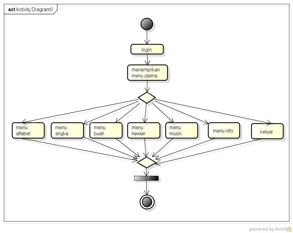 Activity diagram apb ccuart Image collections