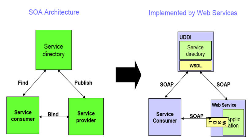 Web Services,SOA,Technology,Definition,loosely couple,xml based,code first,contract first,approach,top down,buttom up,tutorial and example.