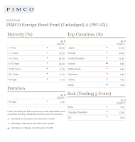 PIMCO Foreign Bond (Unhedged) A (PFUAX)