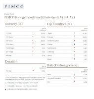 PIMCO Foreign Bond (Unhedged) A (PFUAX)