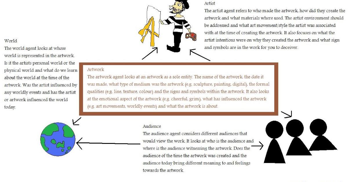 Art Analysis Essay