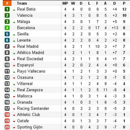 Liga bbva 2016 tabla de posiciones