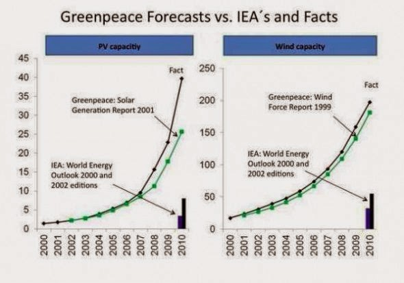 Greenpeace Forecasts vs. IEA's and the Facts (Credit: reneweconomy.com.au) Click to enlarge.