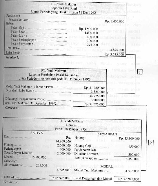 gambar laporan keuangan